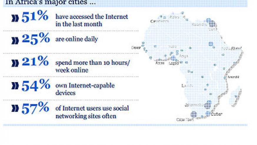 Only 10% to 13% of internet users shop online