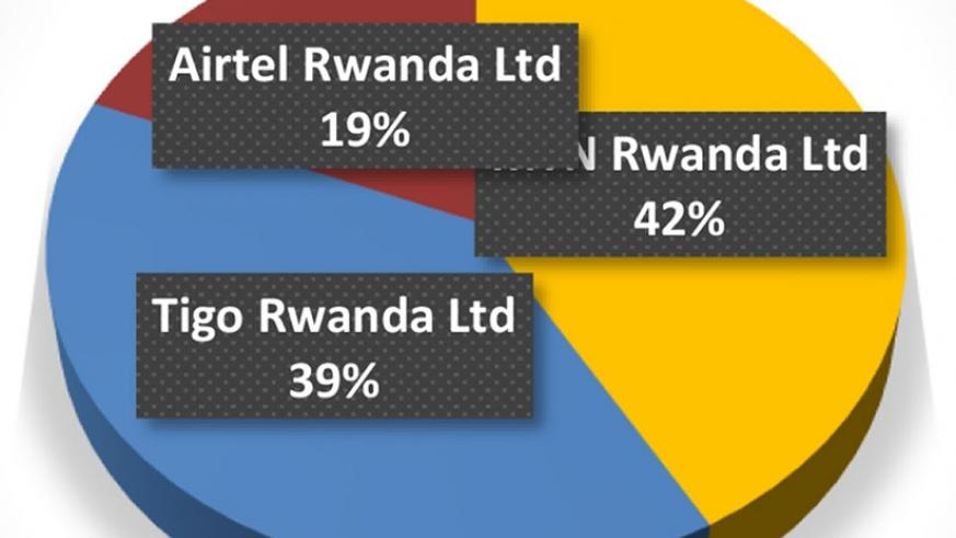 Mobile telephone market share as of August 2017.  (RURA)