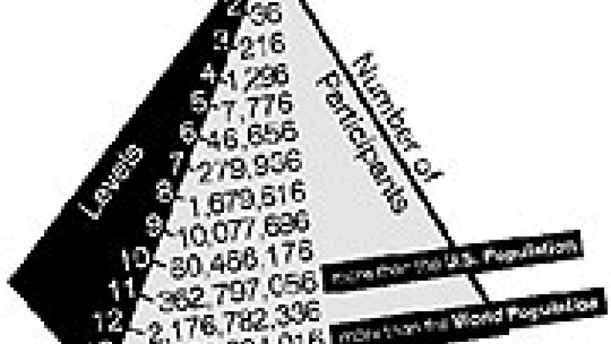 The chart how pyramid schemes eventually become impossible to sustain