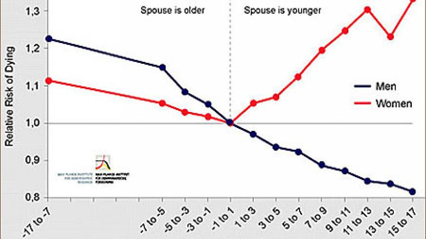 Women marrying a partner seven to nine years younger increase their relative mortality risk by 20% compared with couples where both are the same age.